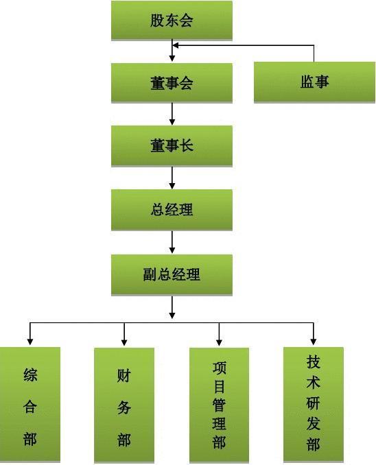 组织架构--绵阳乐创新能源有限公司